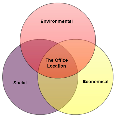 Venn diagram to select office location