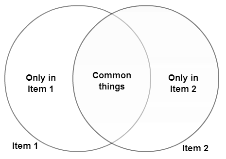 The most basic Venn diagrams