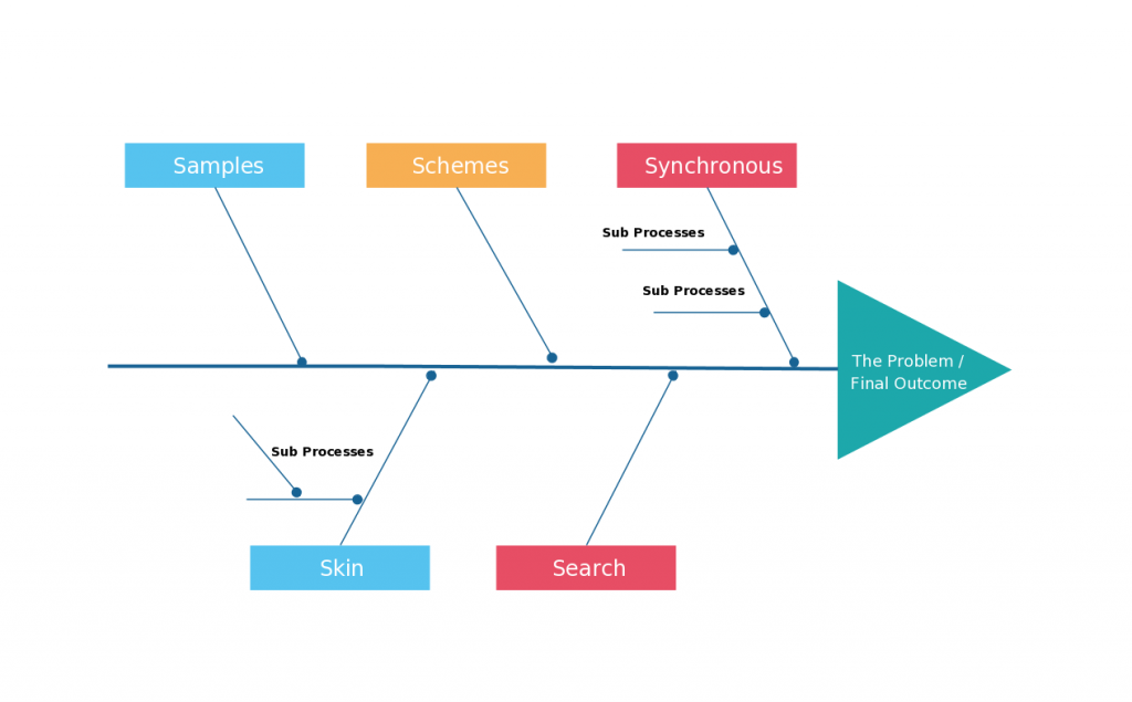 Fishbone diagram for a sales process