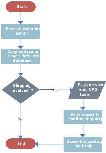 Order processing with shipping flowchart