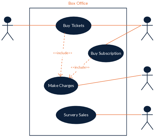 Use Case Template for a Box Office System