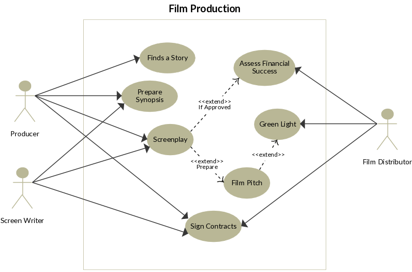how to create use case diagram example