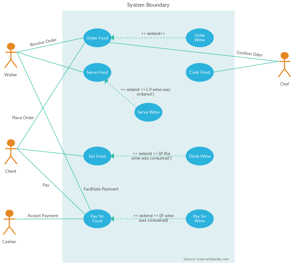 Restaurant Order System Use Case ( Use Case Diagram (UML))