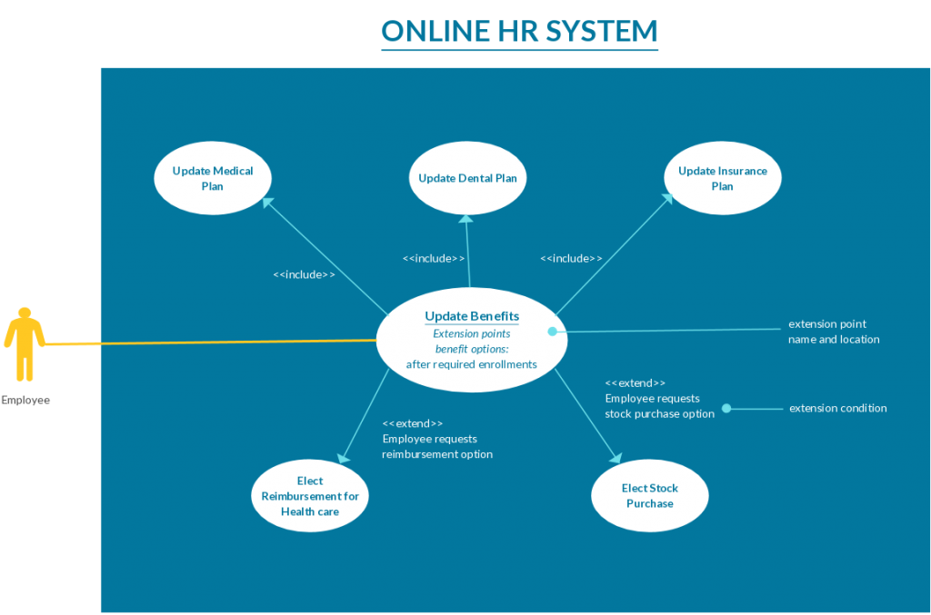 Use case templates to instantly create use case diagrams online use case template for an online hr system ccuart Image collections
