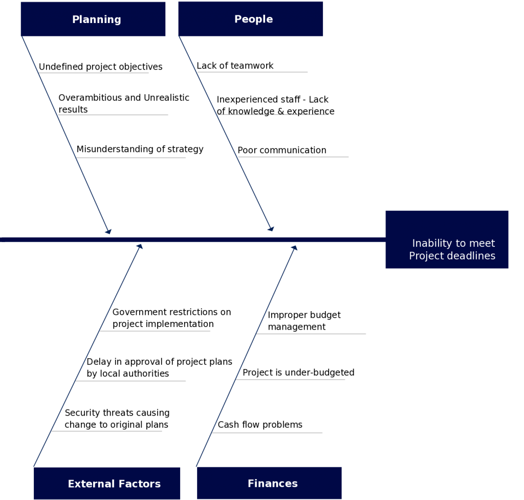 fishbone diagram template on inability to meet deadlines - Fishbone Model Template
