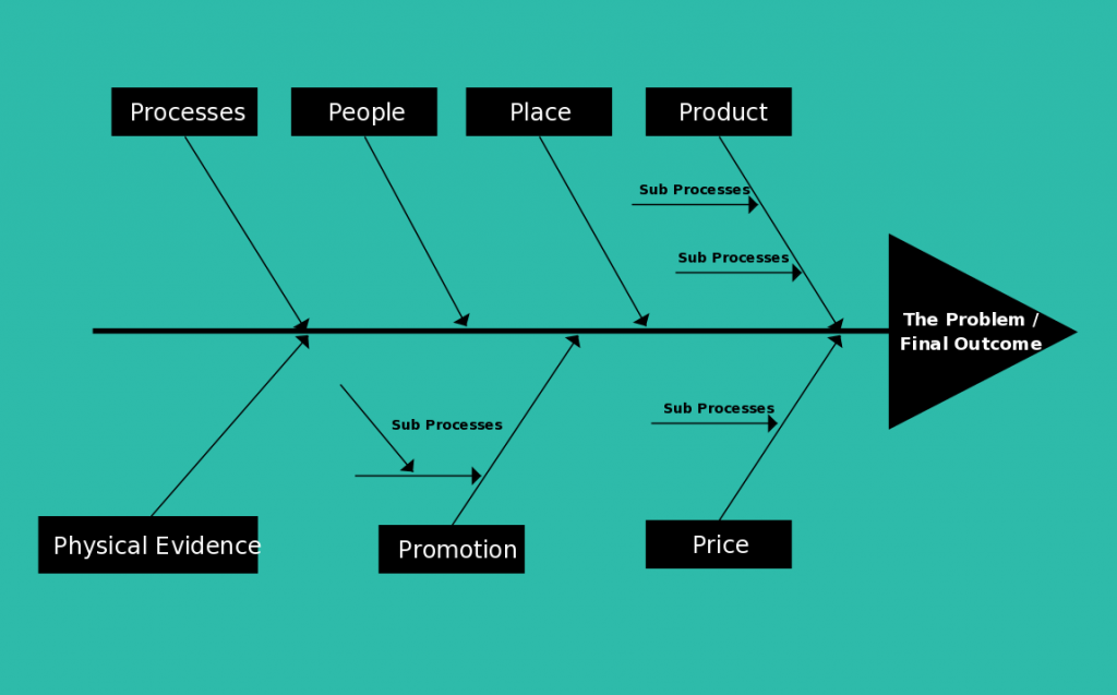 Fishbone Diagram template for Marketing