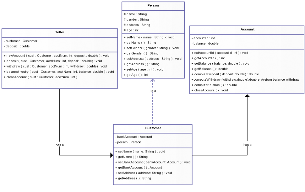 Class Diagram Template for Banking System