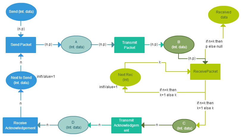 Business Process Modeling Techniques Explained With Example Diagrams