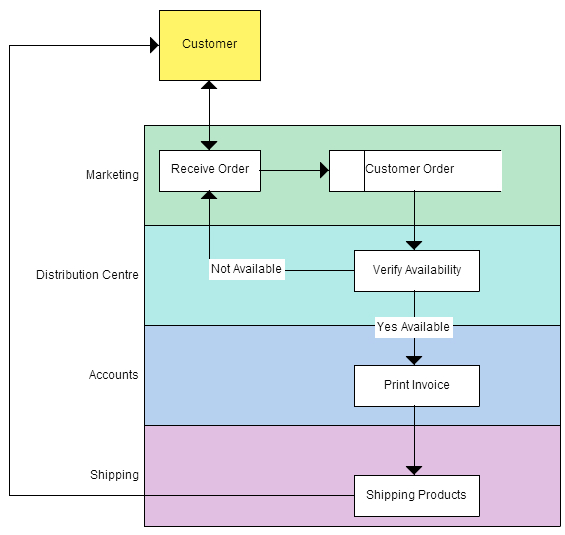 business process modeling techniques explained with example diagrams rh creately com Process Flow Chart Business Process Management