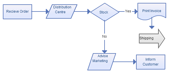 Business process flow chart dolapgnetband business process flow chart wajeb Images