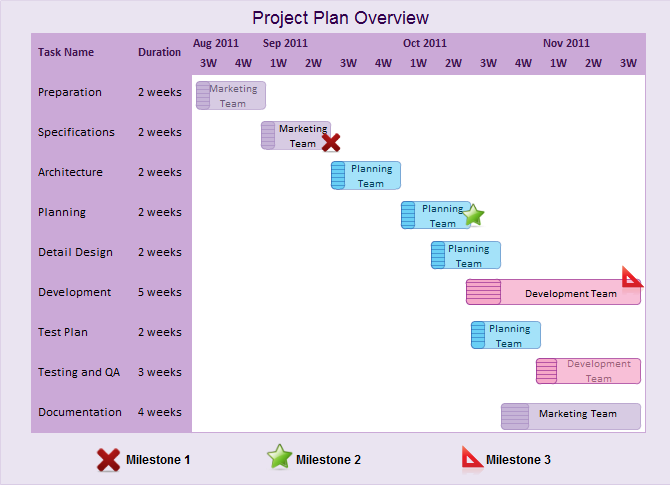 An example of a Gantt chart with timelines