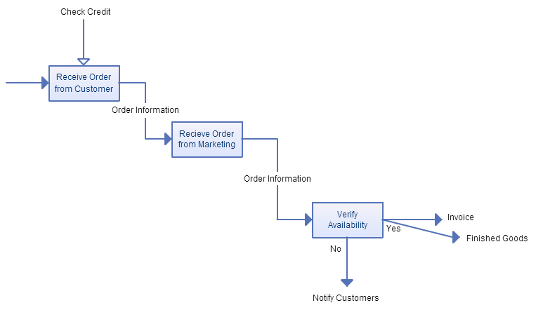 Idef Diagrams Definition Electrical Work Wiring Diagram