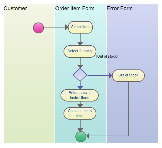 Business process modeling techniques with examples creately blog a uml activity diagram with swimlanes ccuart Image collections