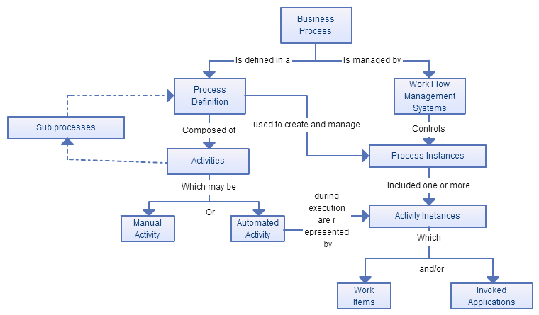 business process modeling techniques explained with example diagrams rh creately com Business Process Flow Examples Process Flow Business Analysist