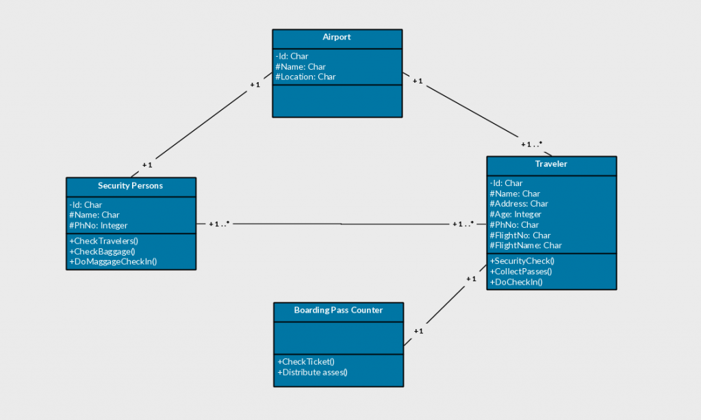 Class Diagram Template for Airport Security and Check-in