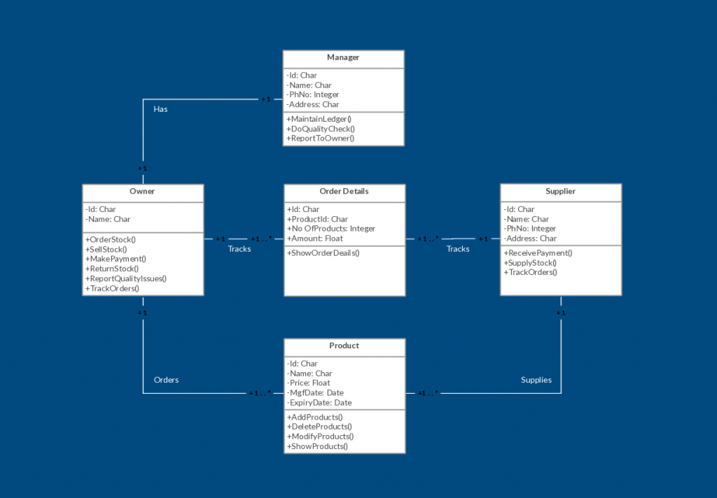 Class Diagram Template for Inventory Management System
