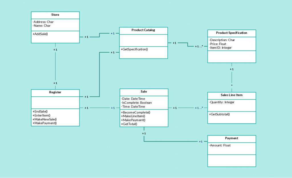 Class Diagram Template for Point of Sales System (POS)