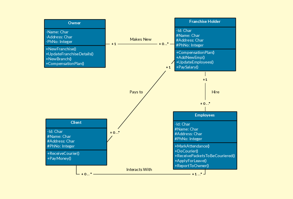 Class Diagram for Courier Management System