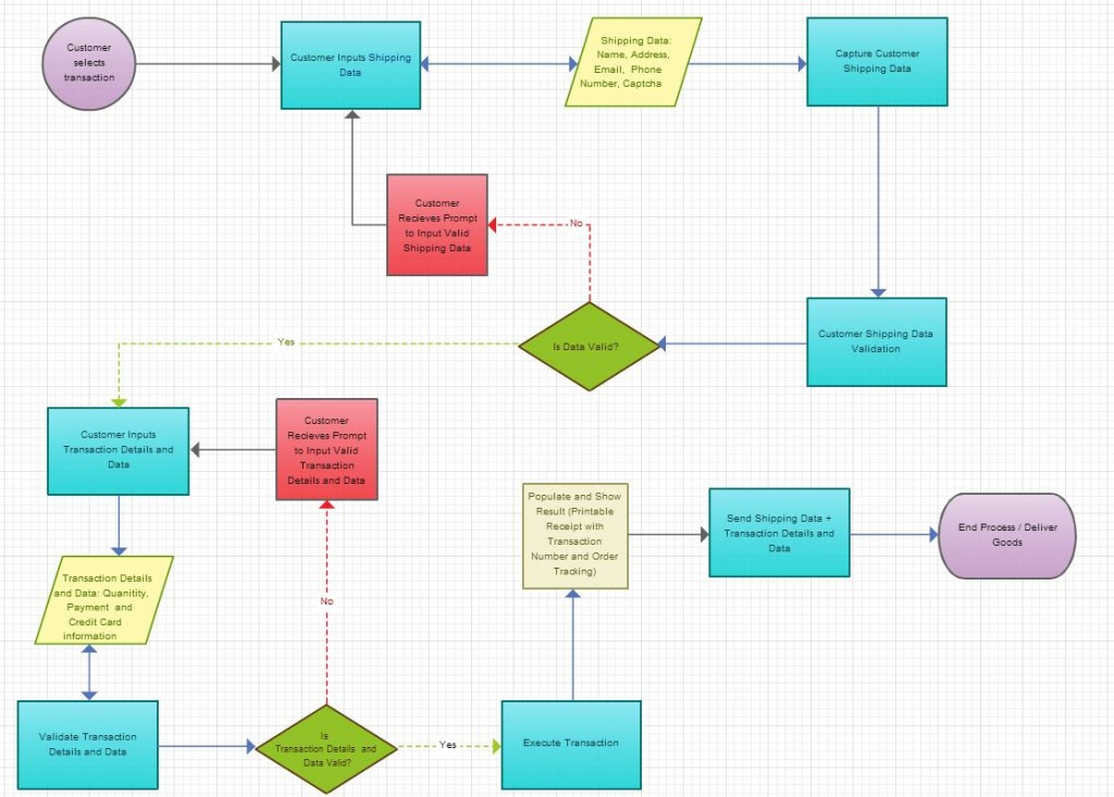 Business process model of Earthlings Ent.