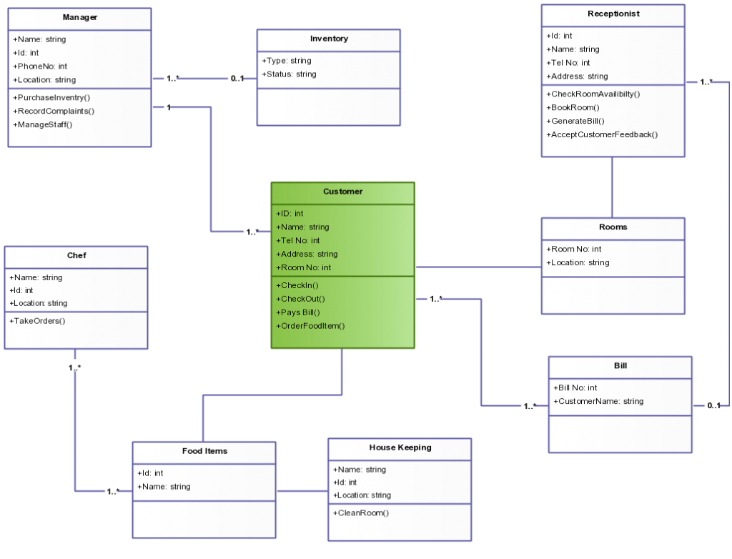 Class diagram templates to instantly create class diagrams for Design hotel reservation system