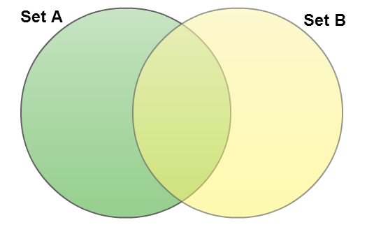 How To Create Venn Diagrams Easily Using Creately Creately Blog