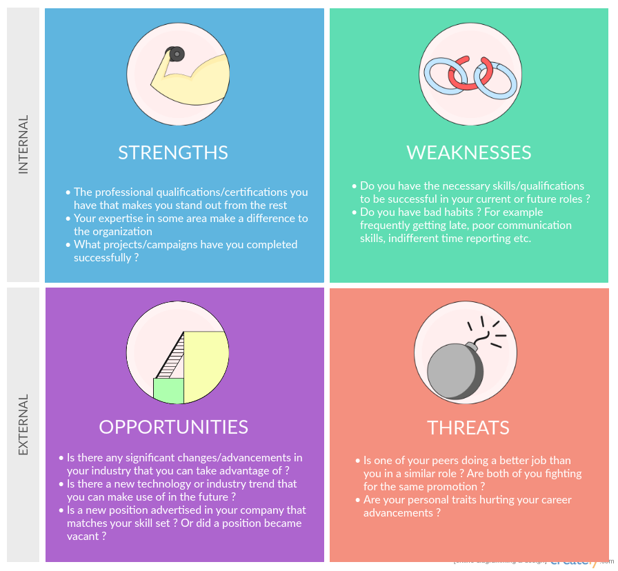 my personal swot analysis Swot analysis is an analysis method that analyses four things they are strength,   my strength is i will do the work whatever is given to me and i finish as quickly.
