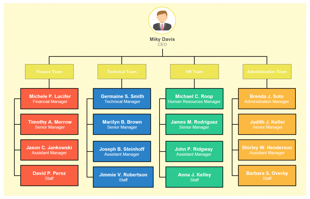 Organizational Chart Templates | Editable Online and Free to Download