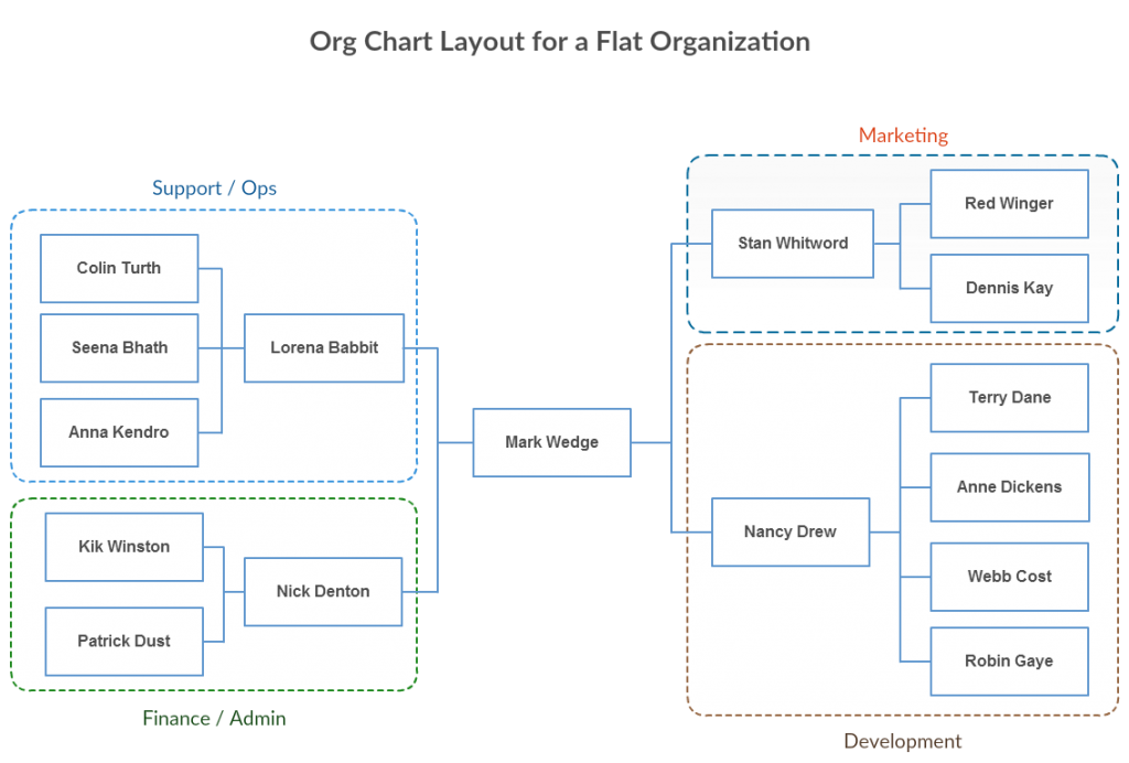 Organization Chart Template of Multi-divisional structure