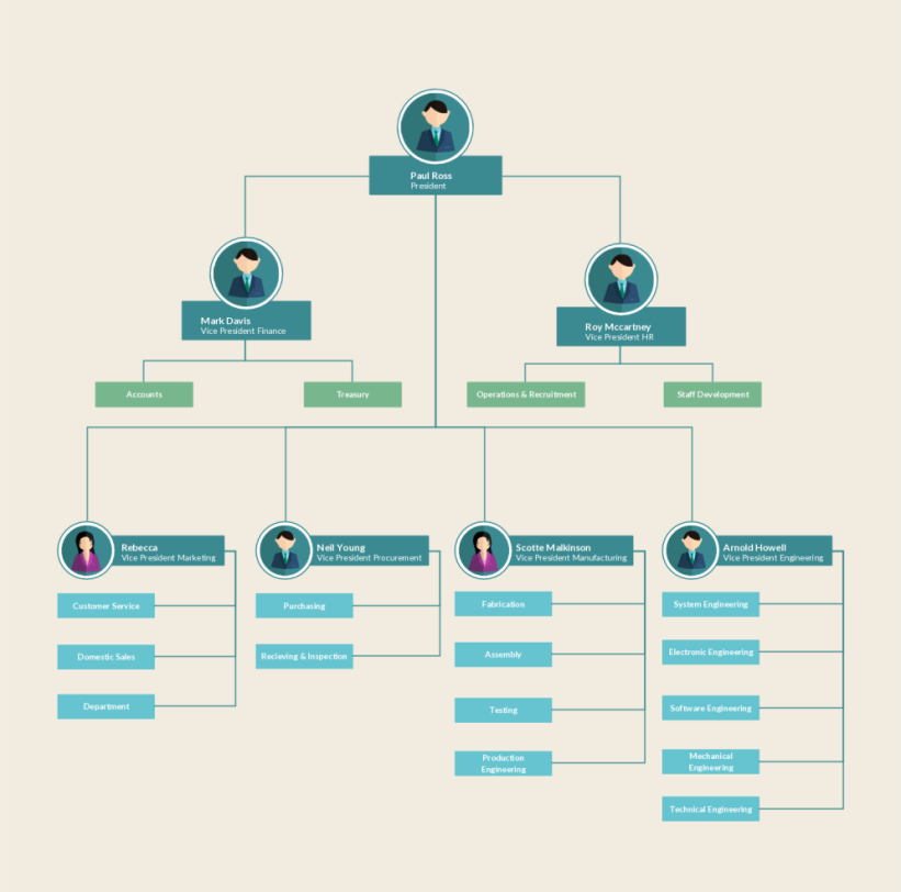 Organizational Chart Templates Editable Online And Free To Download