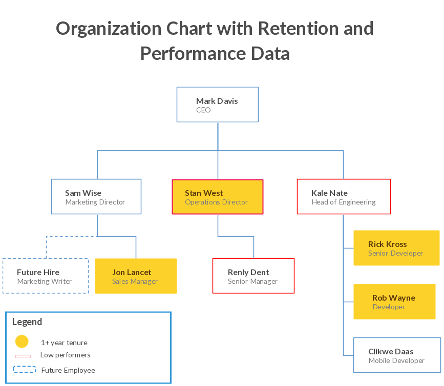 Organizational chart templates editable online and free to download organizational chart template for performance and retention planning accmission Gallery