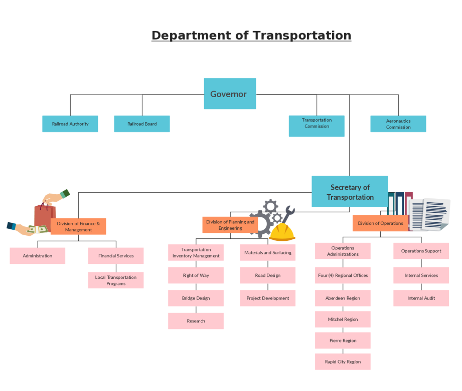 Organizational chart templates editable online and free for Transport management plan template