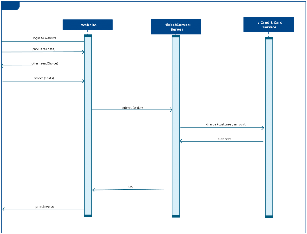 sequence diagram template for a bus reservation system - Sequence Diagram Online Free