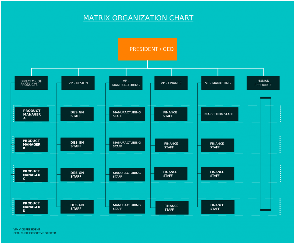 Matrix organizational chart templates