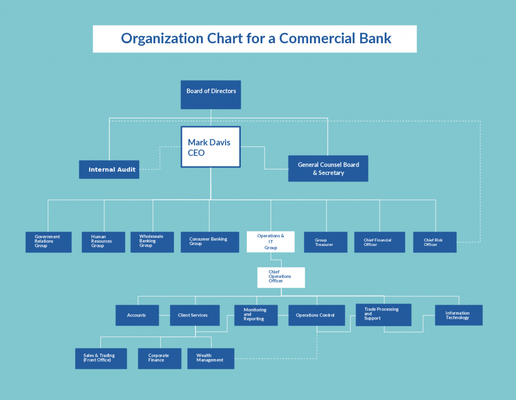 Org Chart Template for Commercial Bank