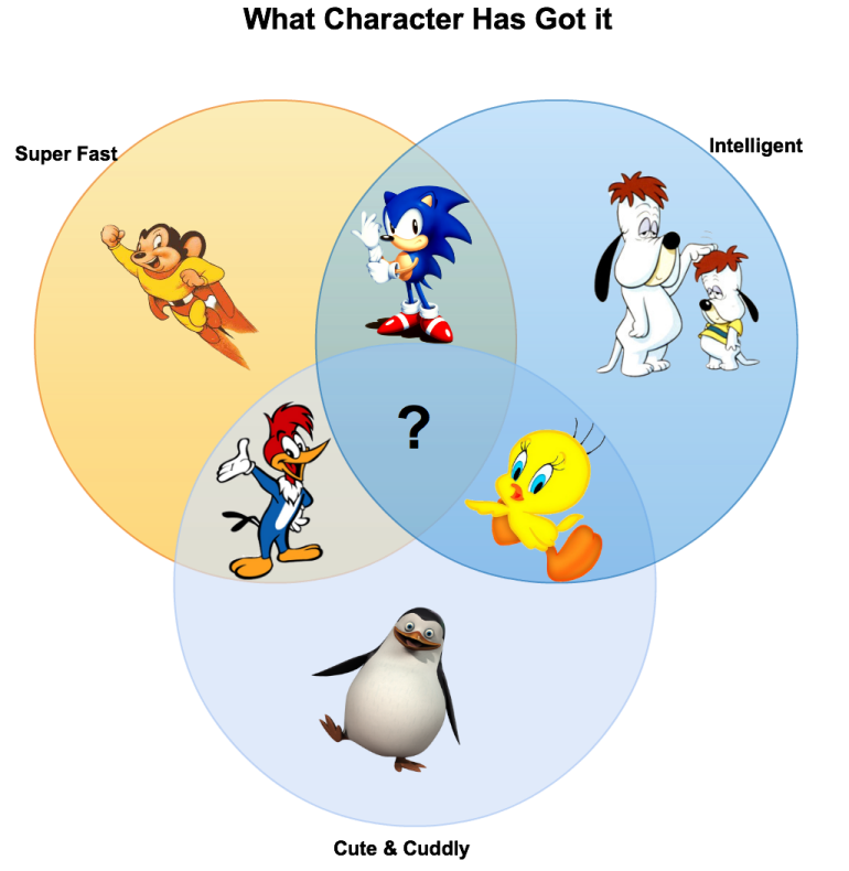 creative venn diagram