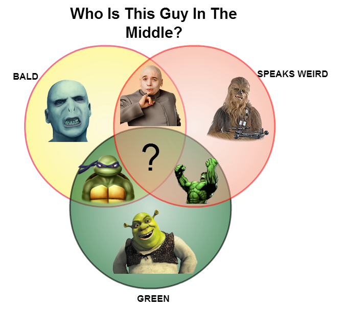 creative movie character venn