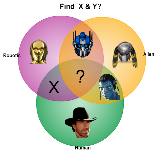 creative venn diagrams transformers