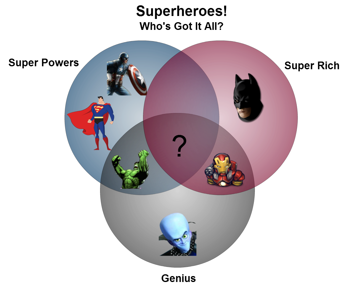 creative venn diagrams super heros