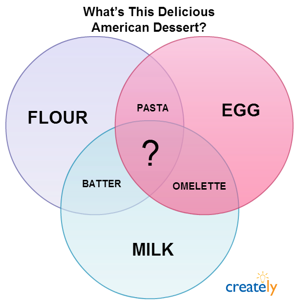 creative venn diagram - guess the food