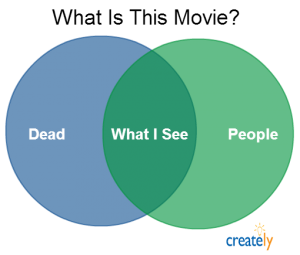 This creative Venn diagrams is about a movie