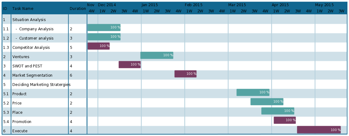 Gantt Chart Template for Marketing Plan