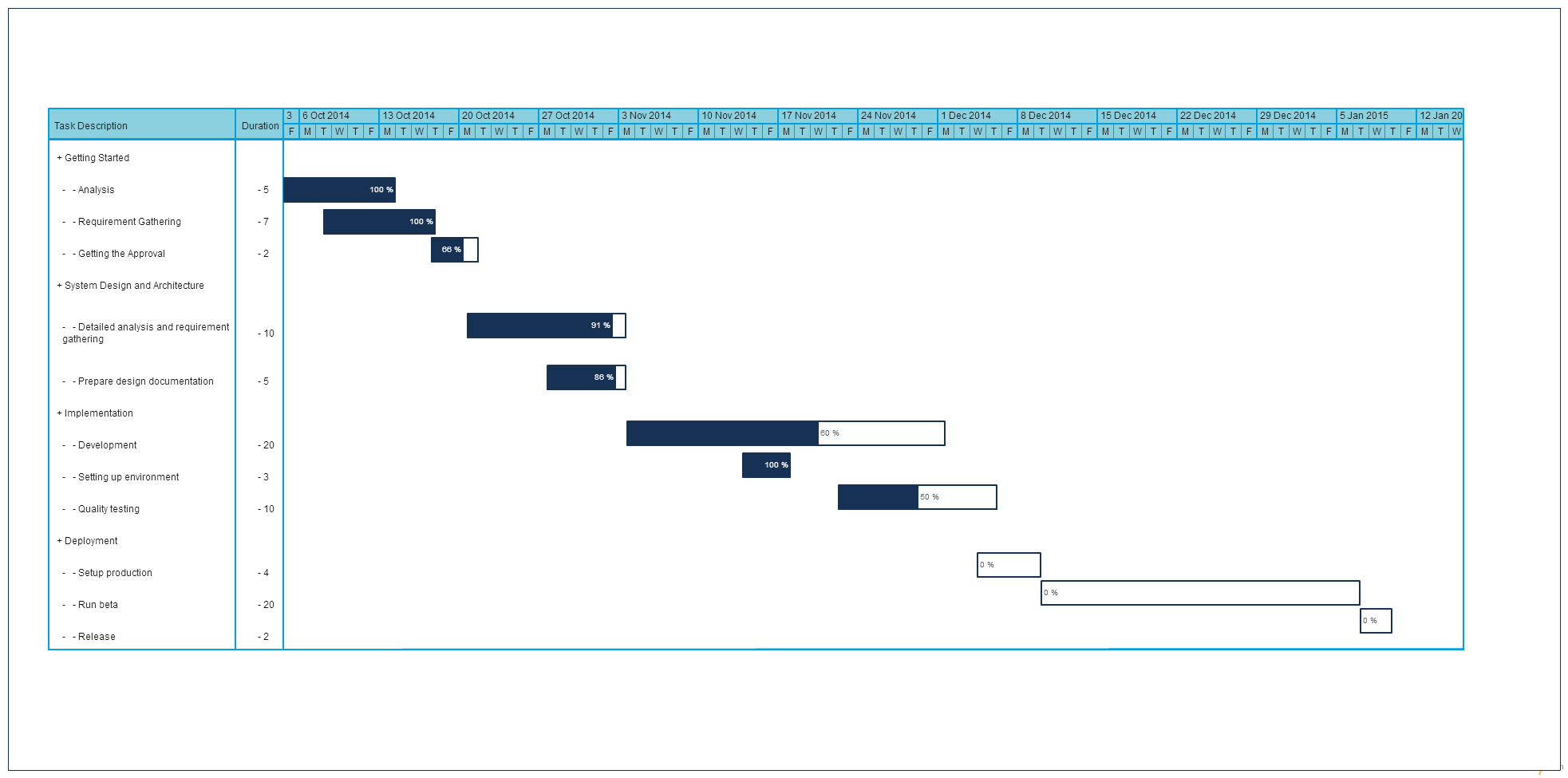 Gantt Chart Templates To Instantly Create Project Timelines - Timeline gantt chart template