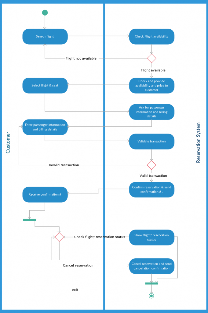 Activity diagram templates to create efficient workflows creately blog activity diagram template foran airline reservation system ccuart Images