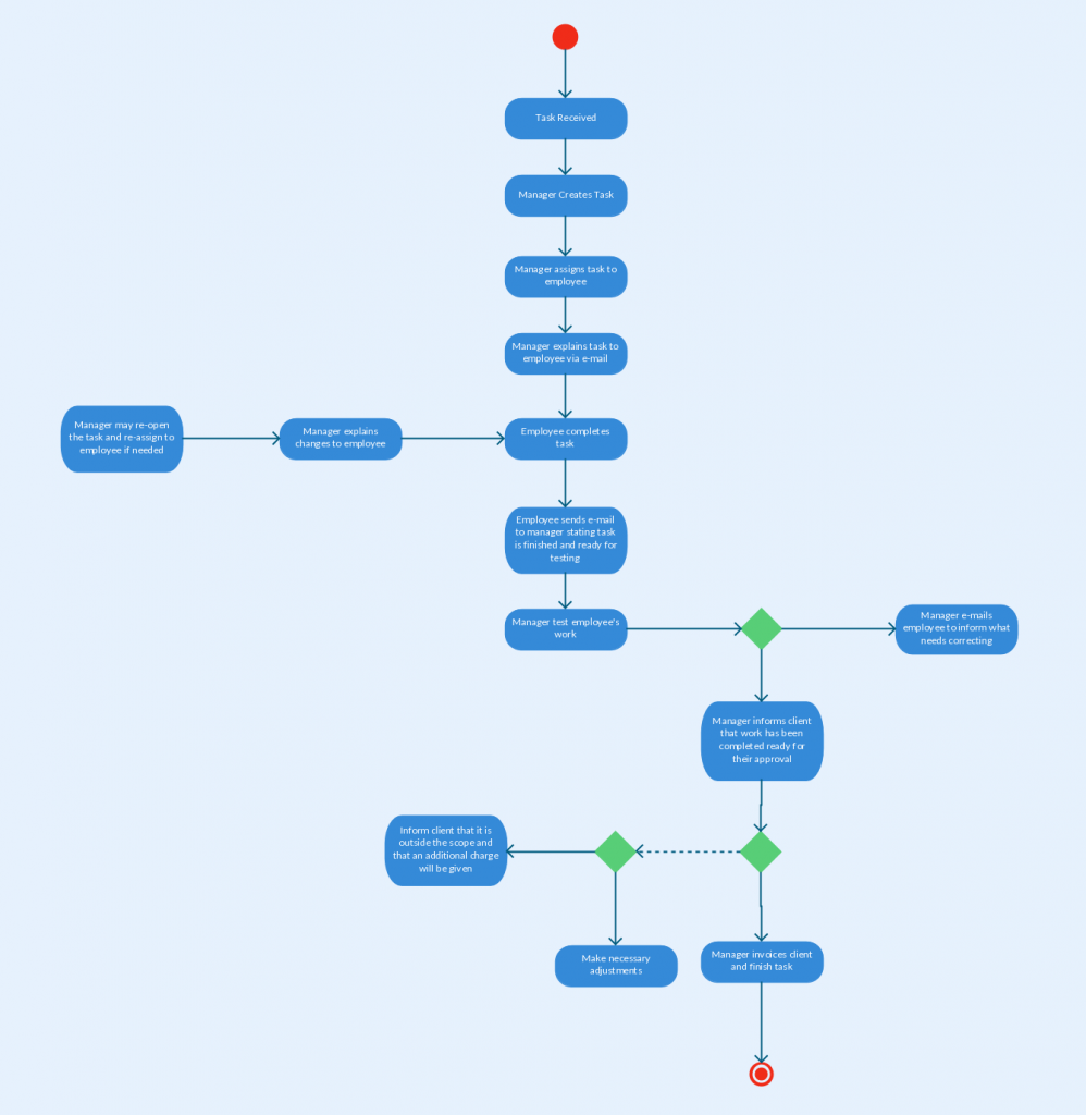 Basic Site Map Example: Activity Diagram Templates To Create Efficient Workflows