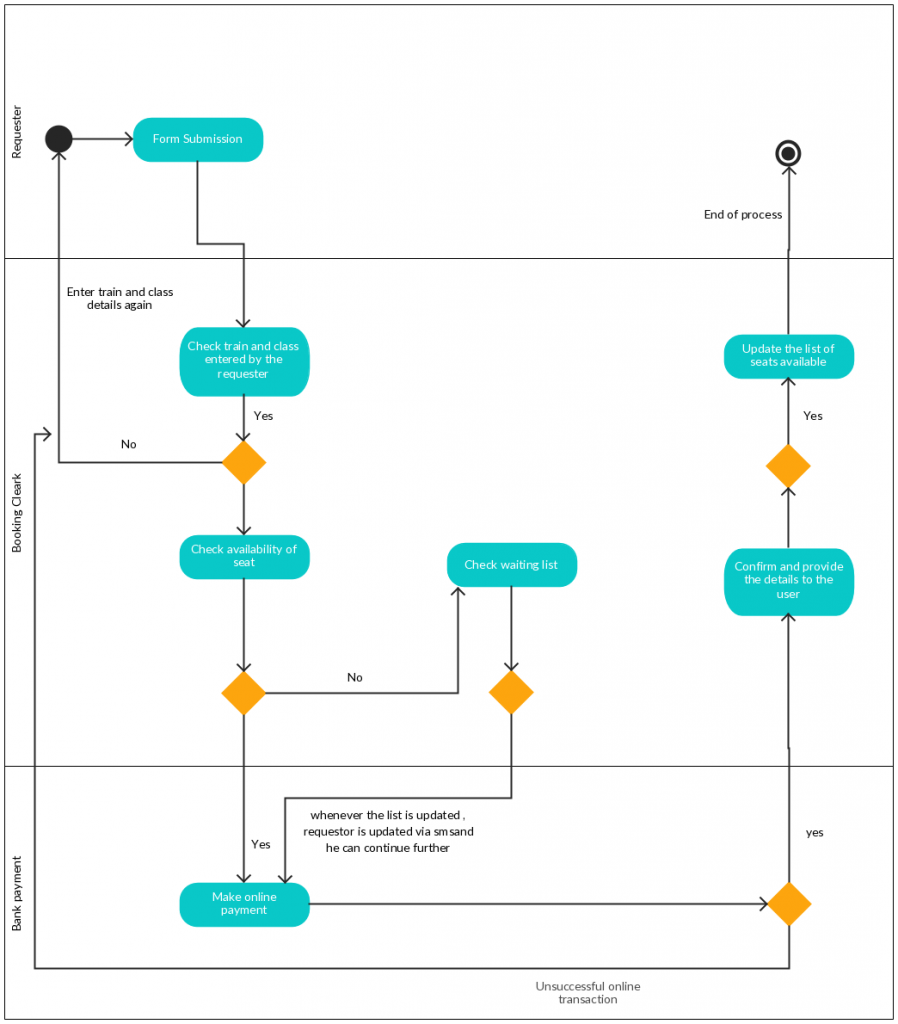 Activity diagram templates to create efficient workflows creately blog activity diagram template for a railway reservation system ccuart Choice Image