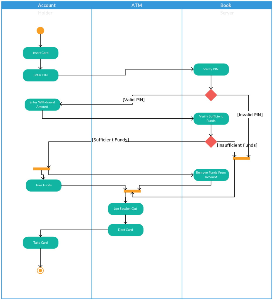 Activity diagram templates to create efficient workflows creately blog activity diagram template for an atm ccuart Gallery