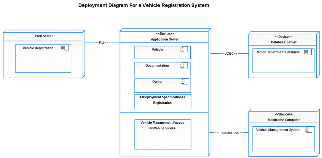 Deployment Diagram For a Vehicle Registration System (Click on the image to modify online)