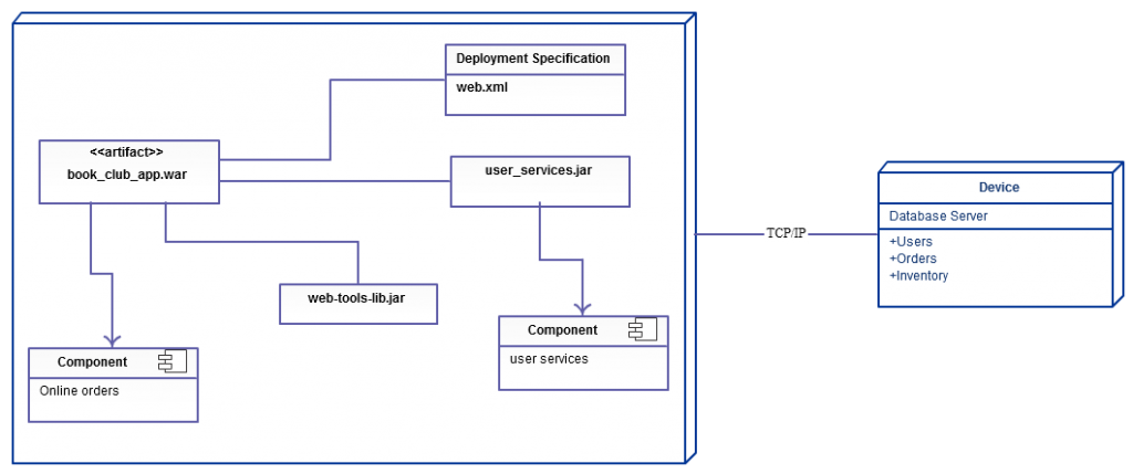 Deployment Diagram Templates to Visualize Systems - Creately Blog
