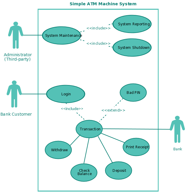 Use case diagram tutorial guide with examples creately blog a use case template for an atm system ccuart Choice Image