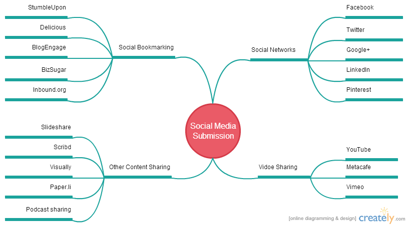 Using a mind map for social media management